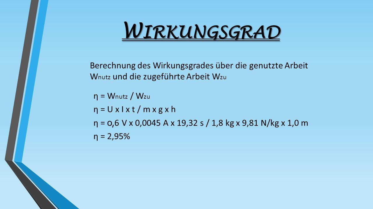 W IRKUNGSGRAD η = W nutz / W zu η = U x I x t / m x g x h η = o, 6 V x 0,0045 A x 19,32 s / 1,8 kg x 9,81 N/kg x 1,0 m η = 2,95% Berechnung des Wirkun