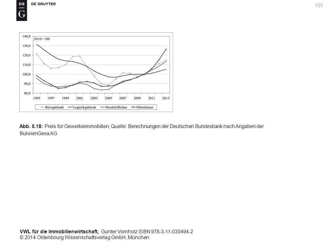 VWL für die Immobilienwirtschaft, Günter Vornholz ISBN 978-3-11-035494-2 © 2014 Oldenbourg Wissenschaftsverlag GmbH, München 101 Abb. 5.18: Preis für