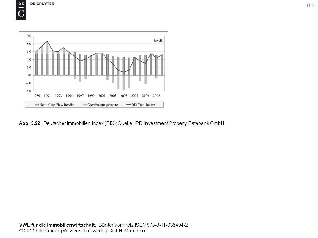 VWL für die Immobilienwirtschaft, Günter Vornholz ISBN 978-3-11-035494-2 © 2014 Oldenbourg Wissenschaftsverlag GmbH, München 105 Abb. 5.22: Deutscher