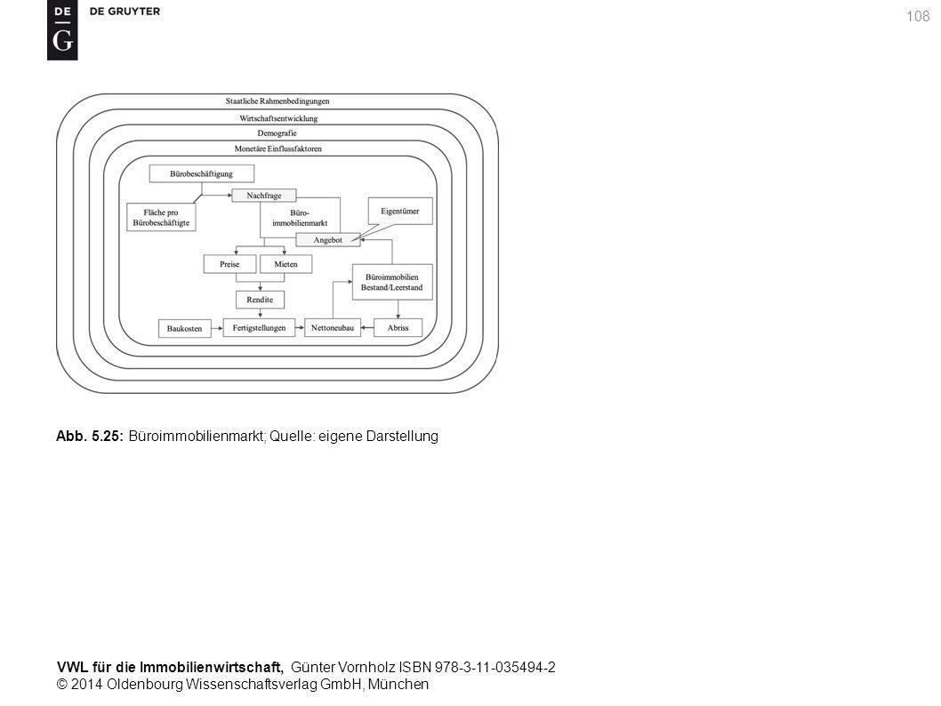 VWL für die Immobilienwirtschaft, Günter Vornholz ISBN 978-3-11-035494-2 © 2014 Oldenbourg Wissenschaftsverlag GmbH, München 108 Abb. 5.25: Büroimmobi