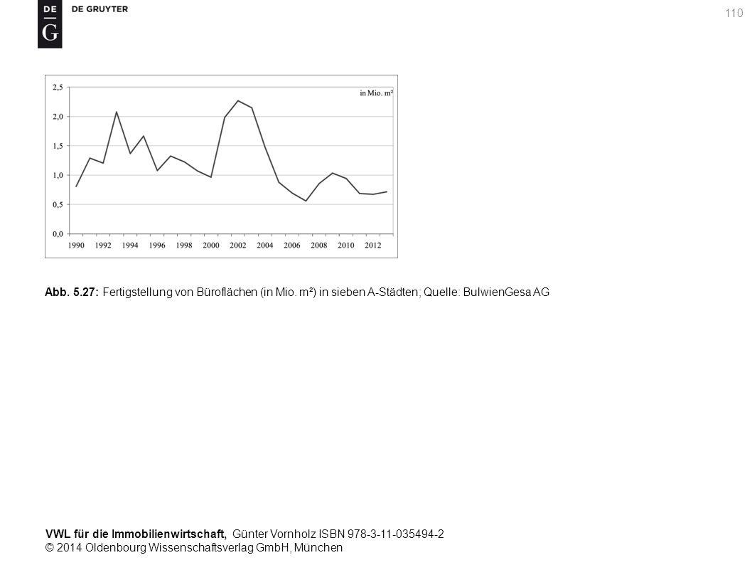 VWL für die Immobilienwirtschaft, Günter Vornholz ISBN 978-3-11-035494-2 © 2014 Oldenbourg Wissenschaftsverlag GmbH, München 110 Abb. 5.27: Fertigstel