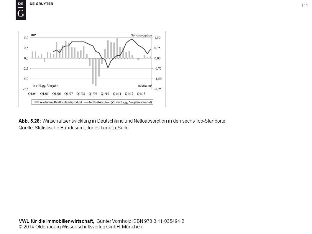 VWL für die Immobilienwirtschaft, Günter Vornholz ISBN 978-3-11-035494-2 © 2014 Oldenbourg Wissenschaftsverlag GmbH, München 111 Abb. 5.28: Wirtschaft