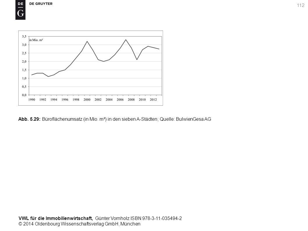 VWL für die Immobilienwirtschaft, Günter Vornholz ISBN 978-3-11-035494-2 © 2014 Oldenbourg Wissenschaftsverlag GmbH, München 112 Abb. 5.29: Bürofläche