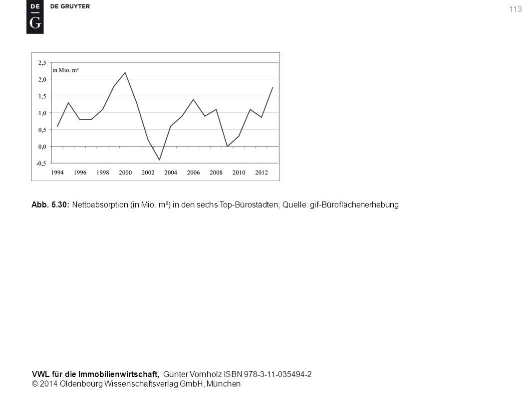 VWL für die Immobilienwirtschaft, Günter Vornholz ISBN 978-3-11-035494-2 © 2014 Oldenbourg Wissenschaftsverlag GmbH, München 113 Abb. 5.30: Nettoabsor