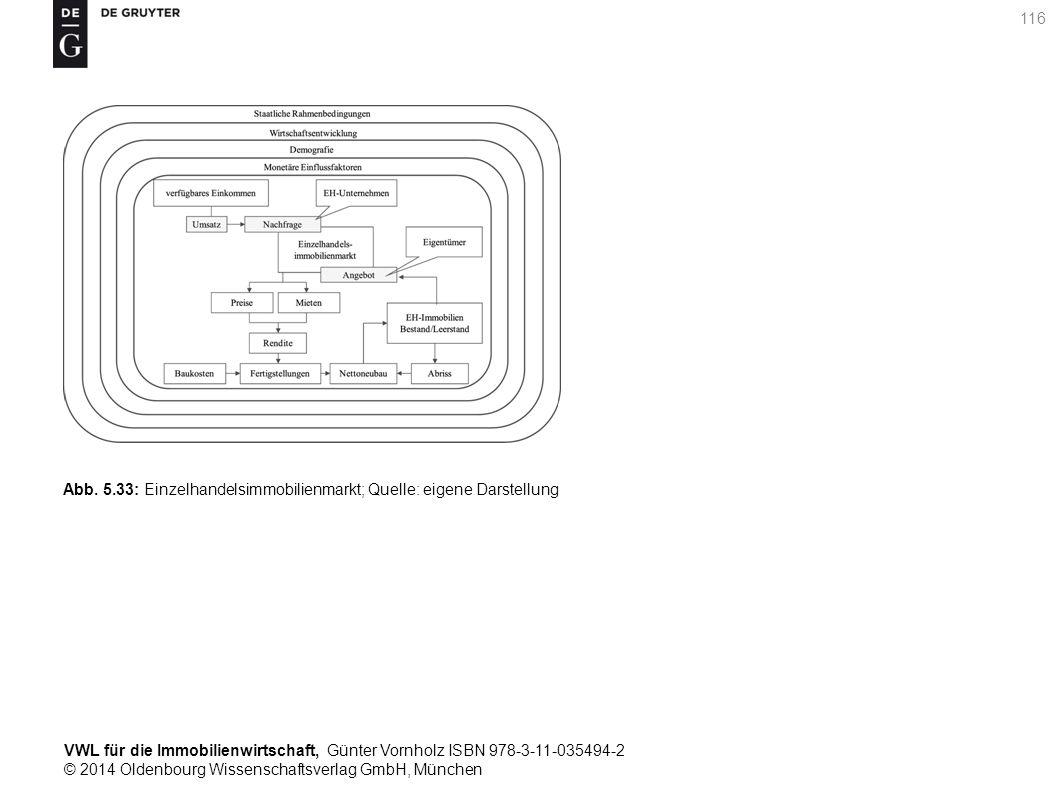 VWL für die Immobilienwirtschaft, Günter Vornholz ISBN 978-3-11-035494-2 © 2014 Oldenbourg Wissenschaftsverlag GmbH, München 116 Abb. 5.33: Einzelhand