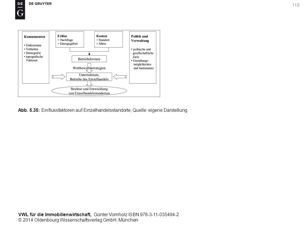 VWL für die Immobilienwirtschaft, Günter Vornholz ISBN 978-3-11-035494-2 © 2014 Oldenbourg Wissenschaftsverlag GmbH, München 118 Abb. 5.35: Einflussfa