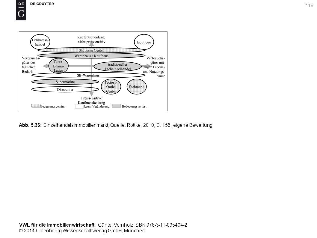 VWL für die Immobilienwirtschaft, Günter Vornholz ISBN 978-3-11-035494-2 © 2014 Oldenbourg Wissenschaftsverlag GmbH, München 119 Abb. 5.36: Einzelhand