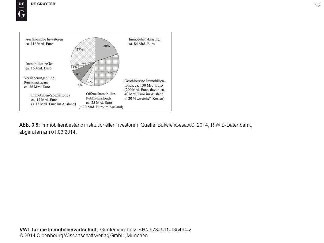 VWL für die Immobilienwirtschaft, Günter Vornholz ISBN 978-3-11-035494-2 © 2014 Oldenbourg Wissenschaftsverlag GmbH, München 12 Abb. 3.5: Immobilienbe