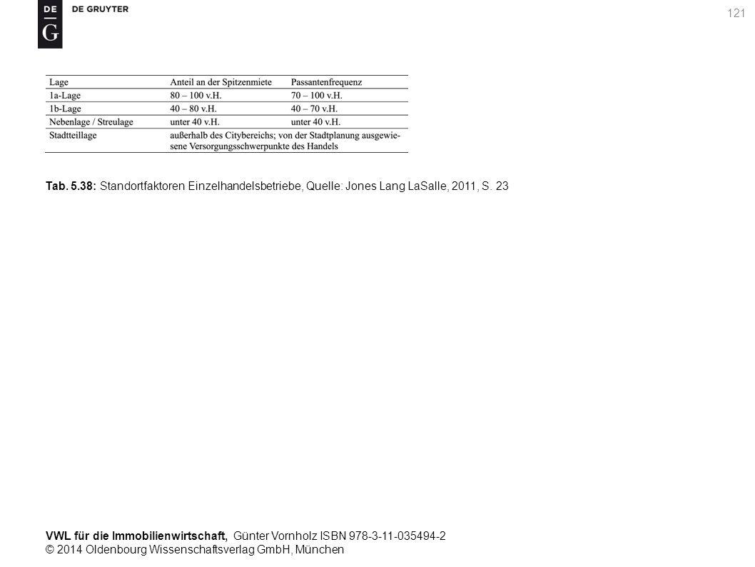 VWL für die Immobilienwirtschaft, Günter Vornholz ISBN 978-3-11-035494-2 © 2014 Oldenbourg Wissenschaftsverlag GmbH, München 121 Tab. 5.38: Standortfa
