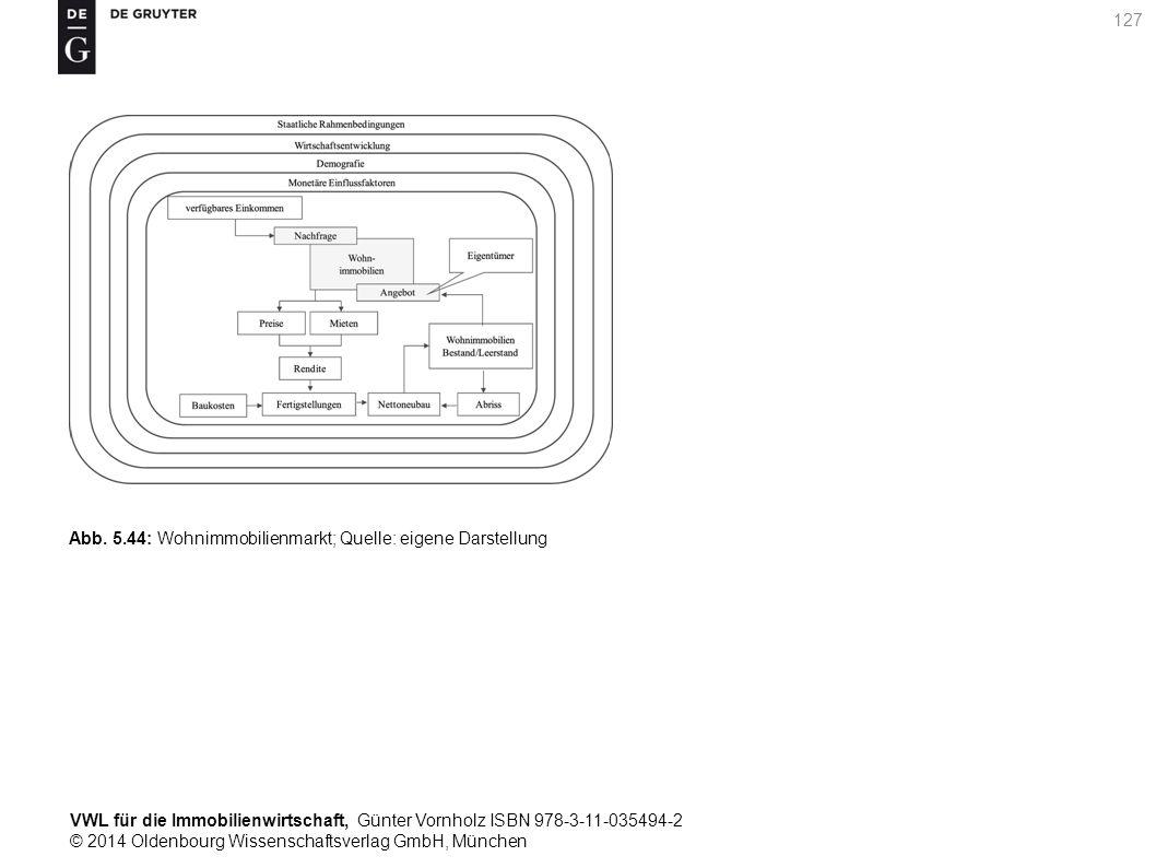 VWL für die Immobilienwirtschaft, Günter Vornholz ISBN 978-3-11-035494-2 © 2014 Oldenbourg Wissenschaftsverlag GmbH, München 127 Abb. 5.44: Wohnimmobi