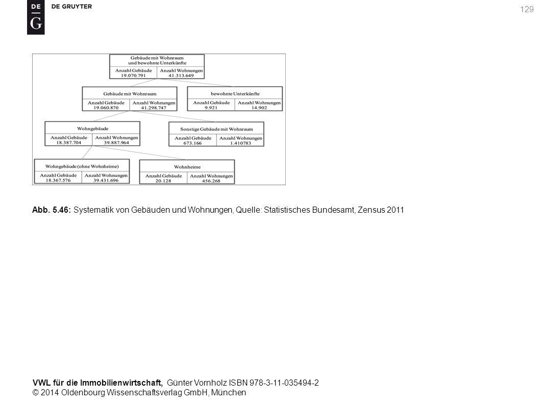 VWL für die Immobilienwirtschaft, Günter Vornholz ISBN 978-3-11-035494-2 © 2014 Oldenbourg Wissenschaftsverlag GmbH, München 129 Abb. 5.46: Systematik