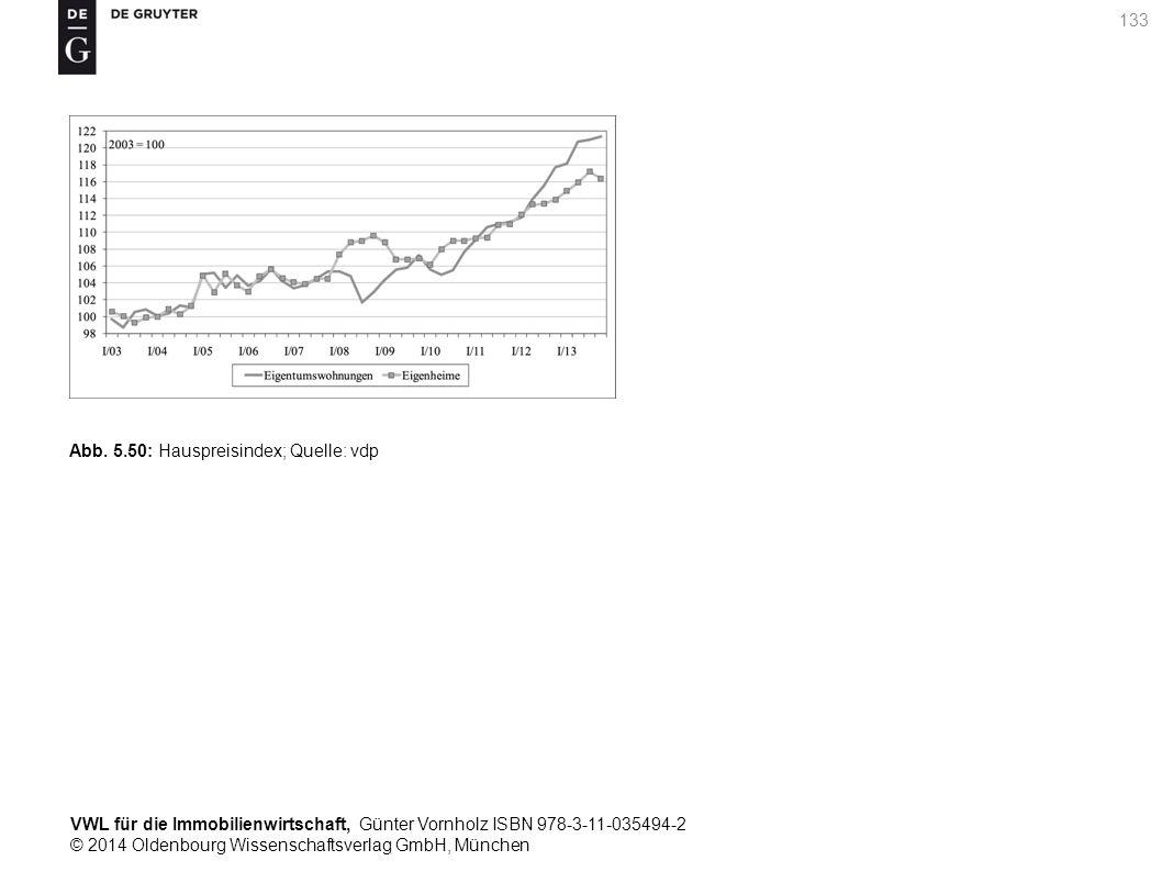 VWL für die Immobilienwirtschaft, Günter Vornholz ISBN 978-3-11-035494-2 © 2014 Oldenbourg Wissenschaftsverlag GmbH, München 133 Abb. 5.50: Hauspreisi
