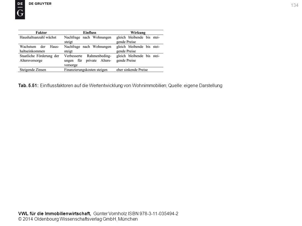 VWL für die Immobilienwirtschaft, Günter Vornholz ISBN 978-3-11-035494-2 © 2014 Oldenbourg Wissenschaftsverlag GmbH, München 134 Tab. 5.51: Einflussfa