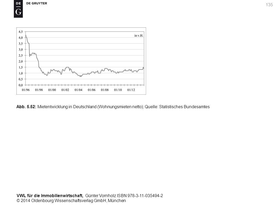 VWL für die Immobilienwirtschaft, Günter Vornholz ISBN 978-3-11-035494-2 © 2014 Oldenbourg Wissenschaftsverlag GmbH, München 135 Abb. 5.52: Mietentwic