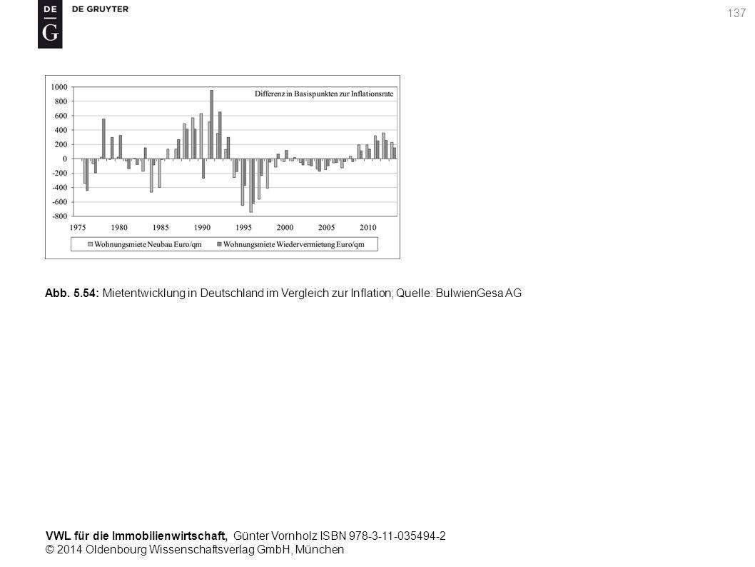 VWL für die Immobilienwirtschaft, Günter Vornholz ISBN 978-3-11-035494-2 © 2014 Oldenbourg Wissenschaftsverlag GmbH, München 137 Abb. 5.54: Mietentwic