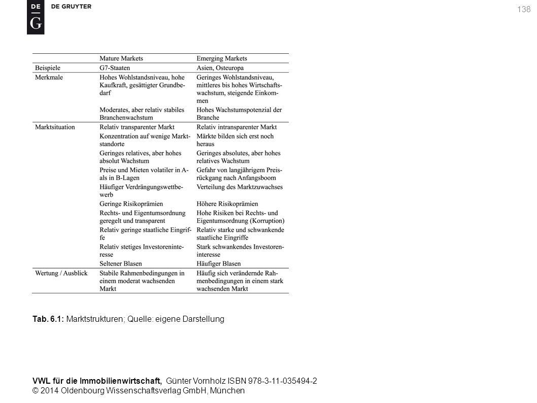 VWL für die Immobilienwirtschaft, Günter Vornholz ISBN 978-3-11-035494-2 © 2014 Oldenbourg Wissenschaftsverlag GmbH, München 138 Tab. 6.1: Marktstrukt
