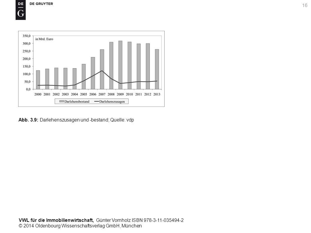 VWL für die Immobilienwirtschaft, Günter Vornholz ISBN 978-3-11-035494-2 © 2014 Oldenbourg Wissenschaftsverlag GmbH, München 16 Abb. 3.9: Darlehenszus