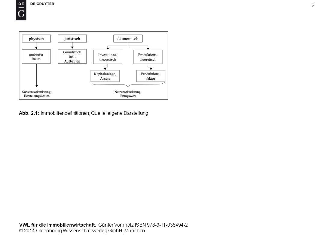 VWL für die Immobilienwirtschaft, Günter Vornholz ISBN 978-3-11-035494-2 © 2014 Oldenbourg Wissenschaftsverlag GmbH, München 2 Abb. 2.1: Immobiliendef