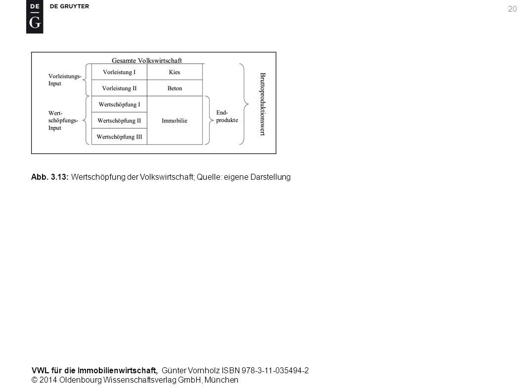 VWL für die Immobilienwirtschaft, Günter Vornholz ISBN 978-3-11-035494-2 © 2014 Oldenbourg Wissenschaftsverlag GmbH, München 20 Abb. 3.13: Wertschöpfu