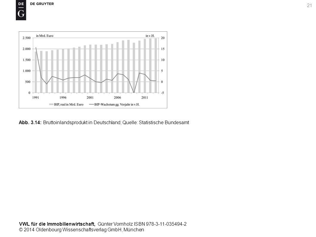 VWL für die Immobilienwirtschaft, Günter Vornholz ISBN 978-3-11-035494-2 © 2014 Oldenbourg Wissenschaftsverlag GmbH, München 21 Abb. 3.14: Bruttoinlan