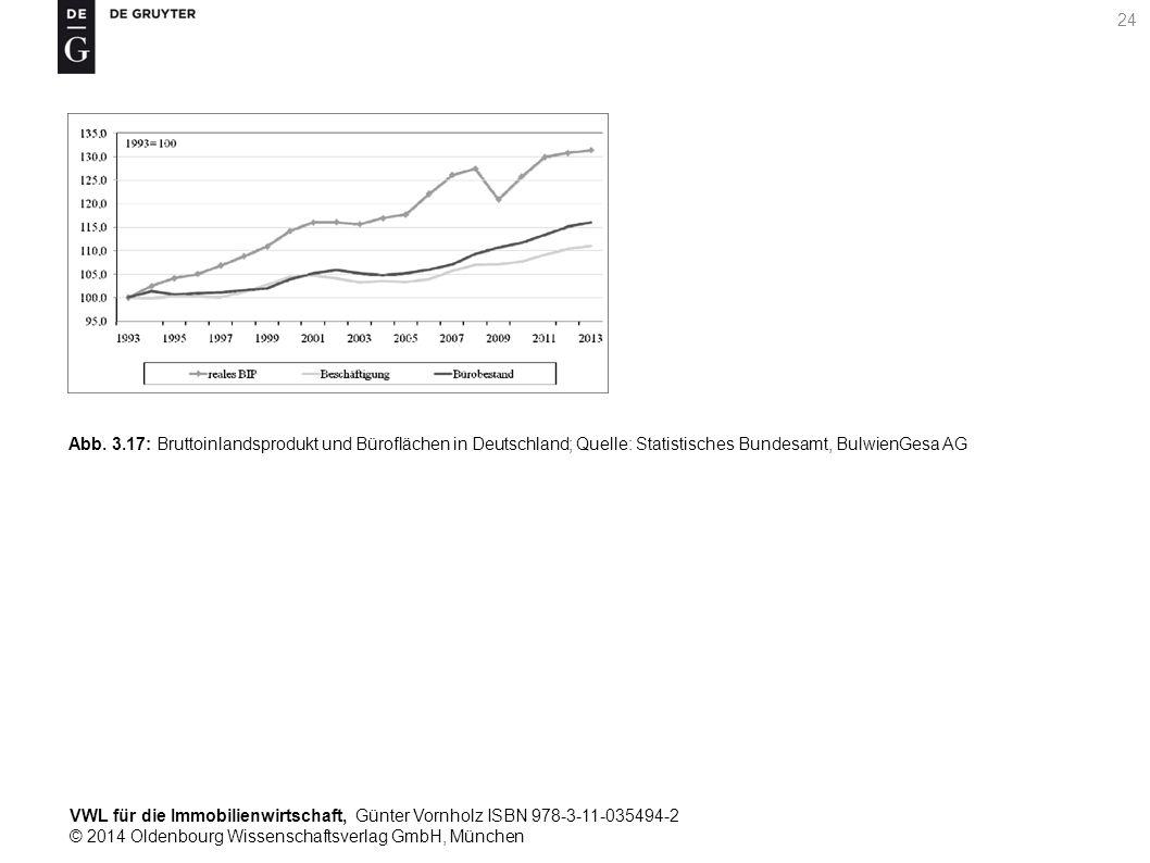 VWL für die Immobilienwirtschaft, Günter Vornholz ISBN 978-3-11-035494-2 © 2014 Oldenbourg Wissenschaftsverlag GmbH, München 24 Abb. 3.17: Bruttoinlan