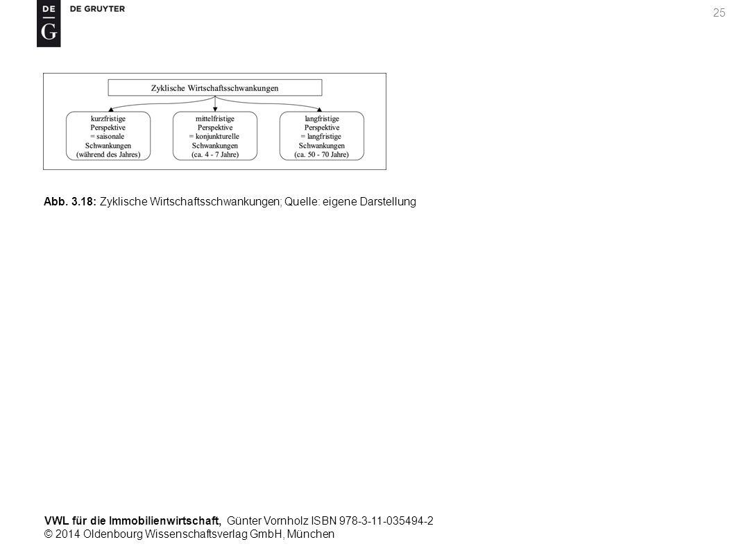 VWL für die Immobilienwirtschaft, Günter Vornholz ISBN 978-3-11-035494-2 © 2014 Oldenbourg Wissenschaftsverlag GmbH, München 25 Abb. 3.18: Zyklische W