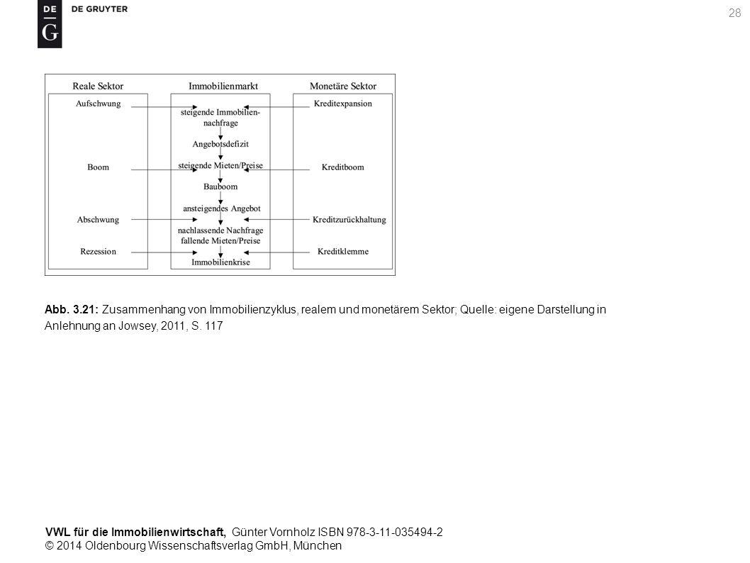 VWL für die Immobilienwirtschaft, Günter Vornholz ISBN 978-3-11-035494-2 © 2014 Oldenbourg Wissenschaftsverlag GmbH, München 28 Abb. 3.21: Zusammenhan