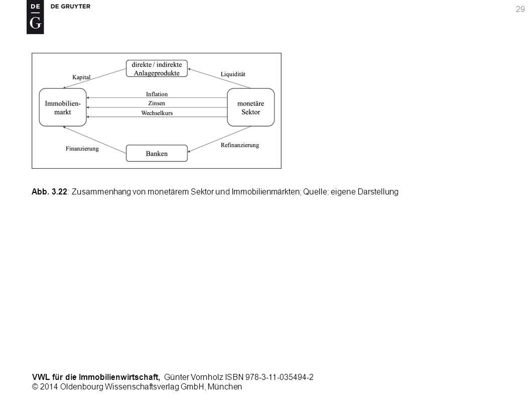 VWL für die Immobilienwirtschaft, Günter Vornholz ISBN 978-3-11-035494-2 © 2014 Oldenbourg Wissenschaftsverlag GmbH, München 29 Abb. 3.22: Zusammenhan