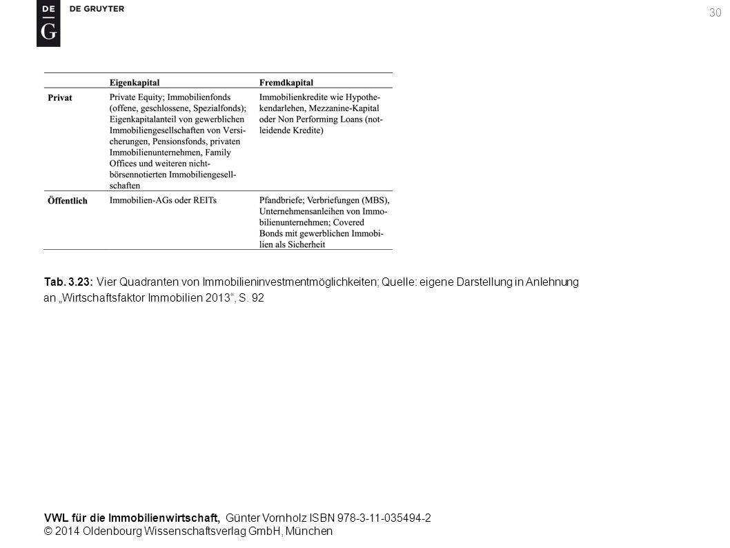 VWL für die Immobilienwirtschaft, Günter Vornholz ISBN 978-3-11-035494-2 © 2014 Oldenbourg Wissenschaftsverlag GmbH, München 30 Tab. 3.23: Vier Quadra