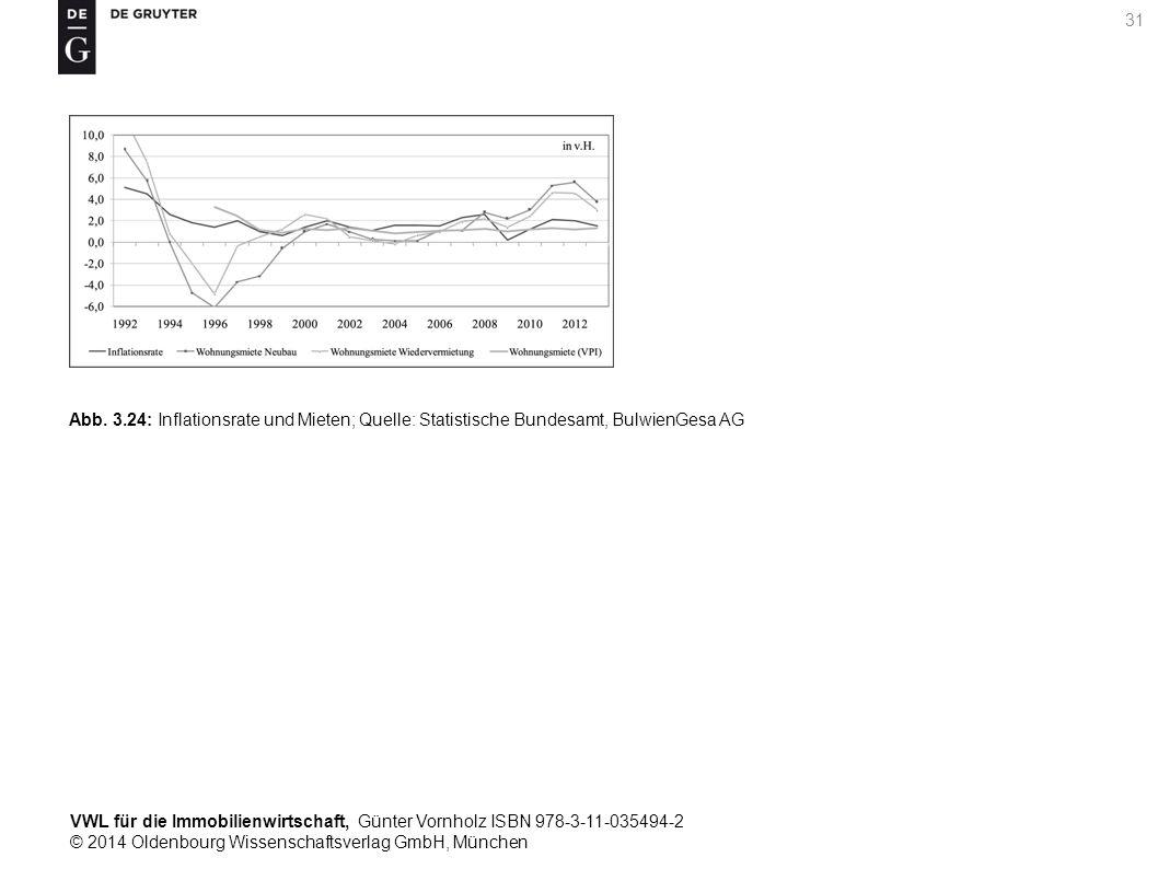 VWL für die Immobilienwirtschaft, Günter Vornholz ISBN 978-3-11-035494-2 © 2014 Oldenbourg Wissenschaftsverlag GmbH, München 31 Abb. 3.24: Inflationsr