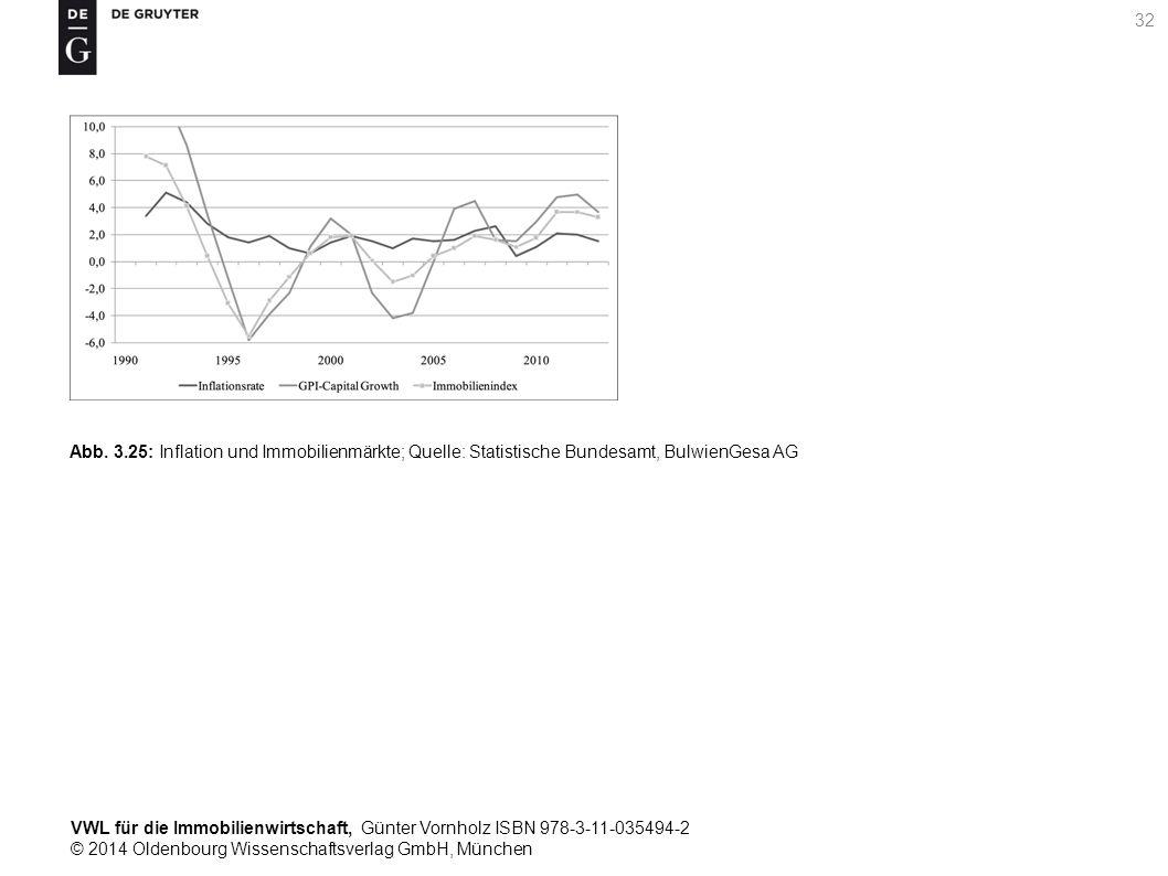 VWL für die Immobilienwirtschaft, Günter Vornholz ISBN 978-3-11-035494-2 © 2014 Oldenbourg Wissenschaftsverlag GmbH, München 32 Abb. 3.25: Inflation u