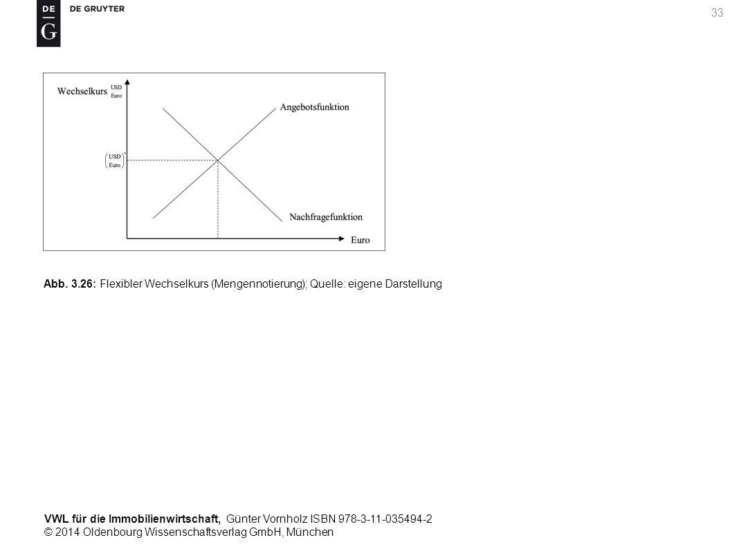 VWL für die Immobilienwirtschaft, Günter Vornholz ISBN 978-3-11-035494-2 © 2014 Oldenbourg Wissenschaftsverlag GmbH, München 33 Abb. 3.26: Flexibler W