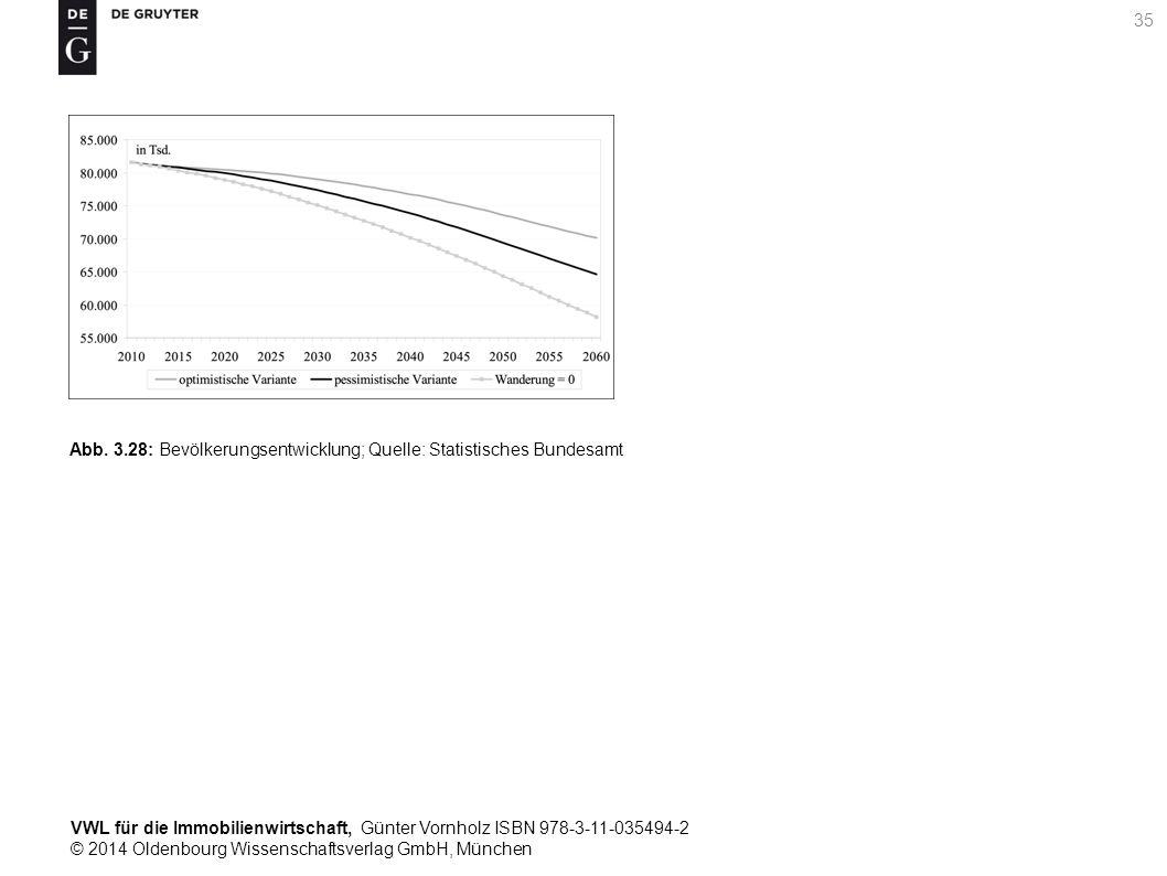 VWL für die Immobilienwirtschaft, Günter Vornholz ISBN 978-3-11-035494-2 © 2014 Oldenbourg Wissenschaftsverlag GmbH, München 35 Abb. 3.28: Bevölkerung