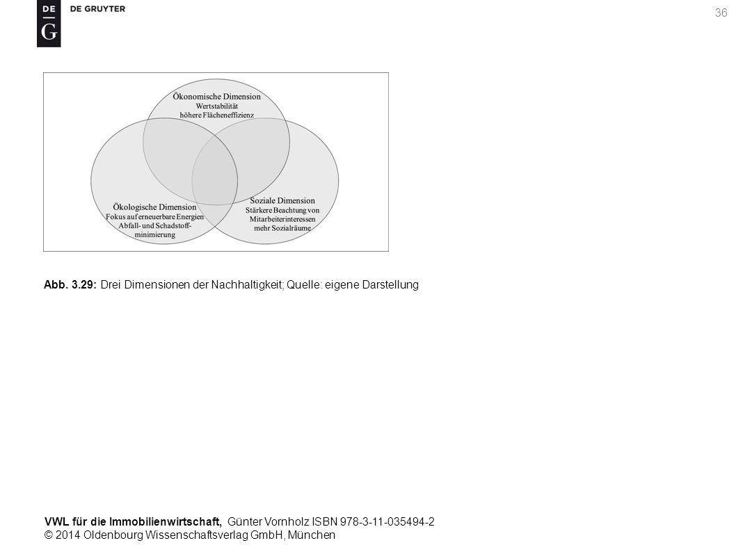 VWL für die Immobilienwirtschaft, Günter Vornholz ISBN 978-3-11-035494-2 © 2014 Oldenbourg Wissenschaftsverlag GmbH, München 36 Abb. 3.29: Drei Dimens