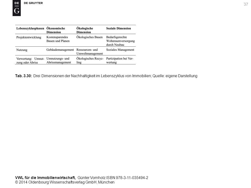 VWL für die Immobilienwirtschaft, Günter Vornholz ISBN 978-3-11-035494-2 © 2014 Oldenbourg Wissenschaftsverlag GmbH, München 37 Tab. 3.30: Drei Dimens