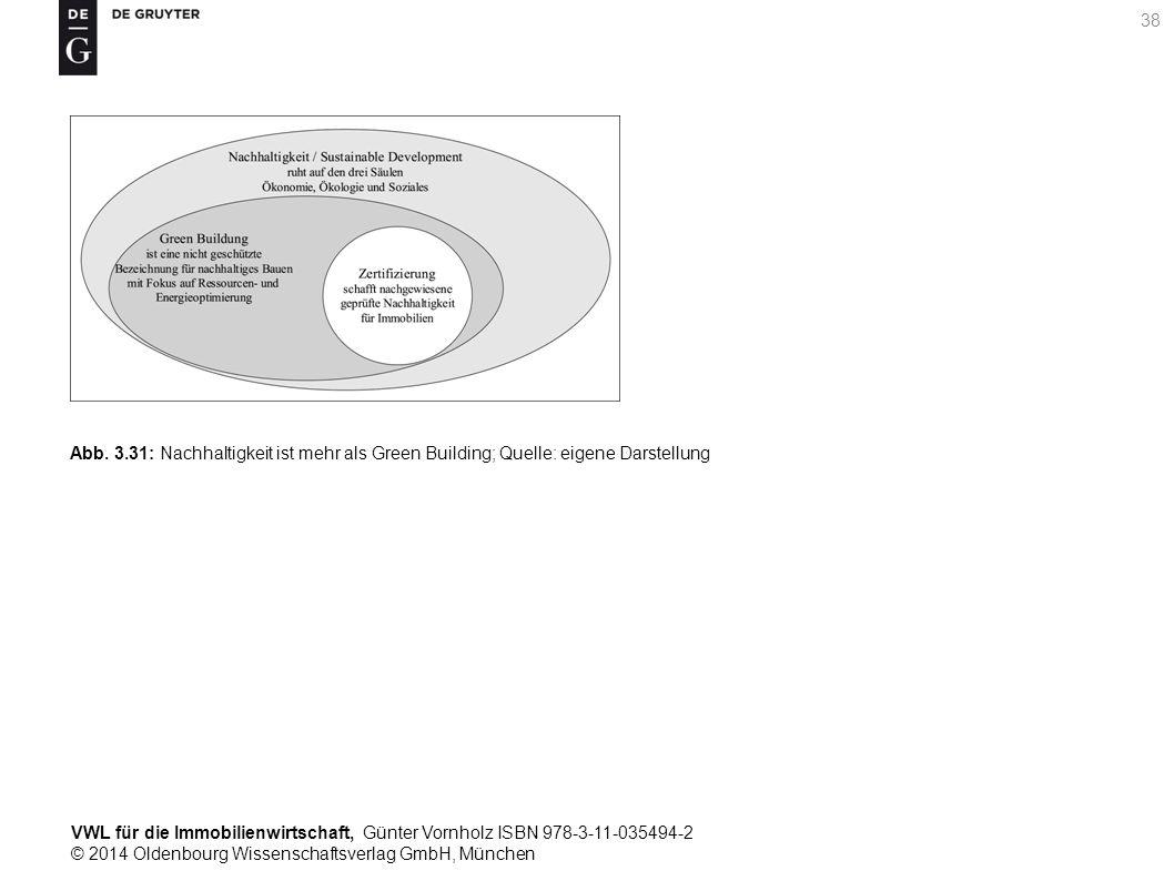VWL für die Immobilienwirtschaft, Günter Vornholz ISBN 978-3-11-035494-2 © 2014 Oldenbourg Wissenschaftsverlag GmbH, München 38 Abb. 3.31: Nachhaltigk