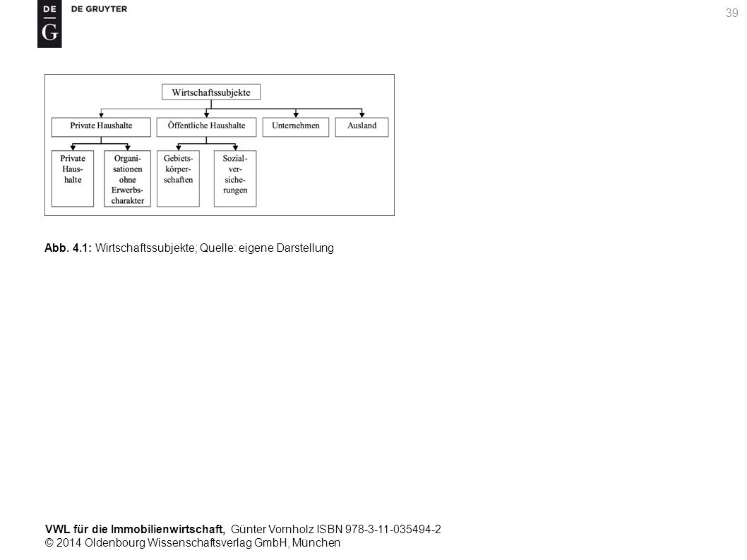 VWL für die Immobilienwirtschaft, Günter Vornholz ISBN 978-3-11-035494-2 © 2014 Oldenbourg Wissenschaftsverlag GmbH, München 39 Abb. 4.1: Wirtschaftss
