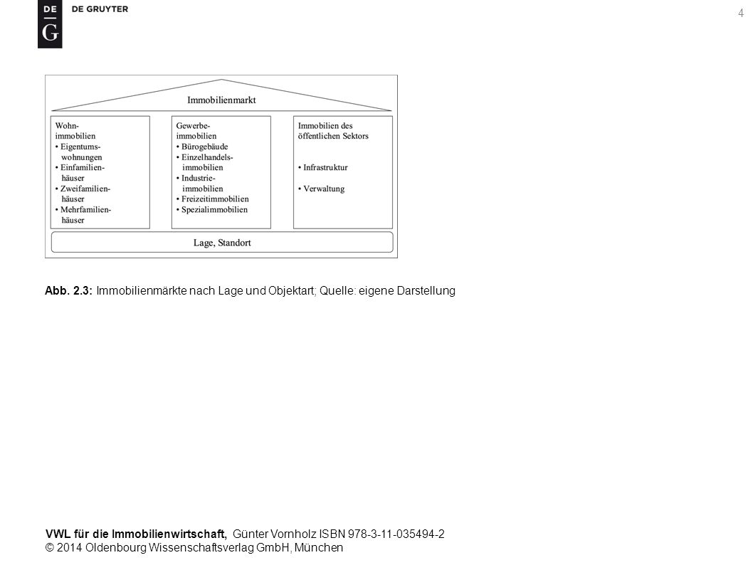 VWL für die Immobilienwirtschaft, Günter Vornholz ISBN 978-3-11-035494-2 © 2014 Oldenbourg Wissenschaftsverlag GmbH, München 4 Abb. 2.3: Immobilienmär