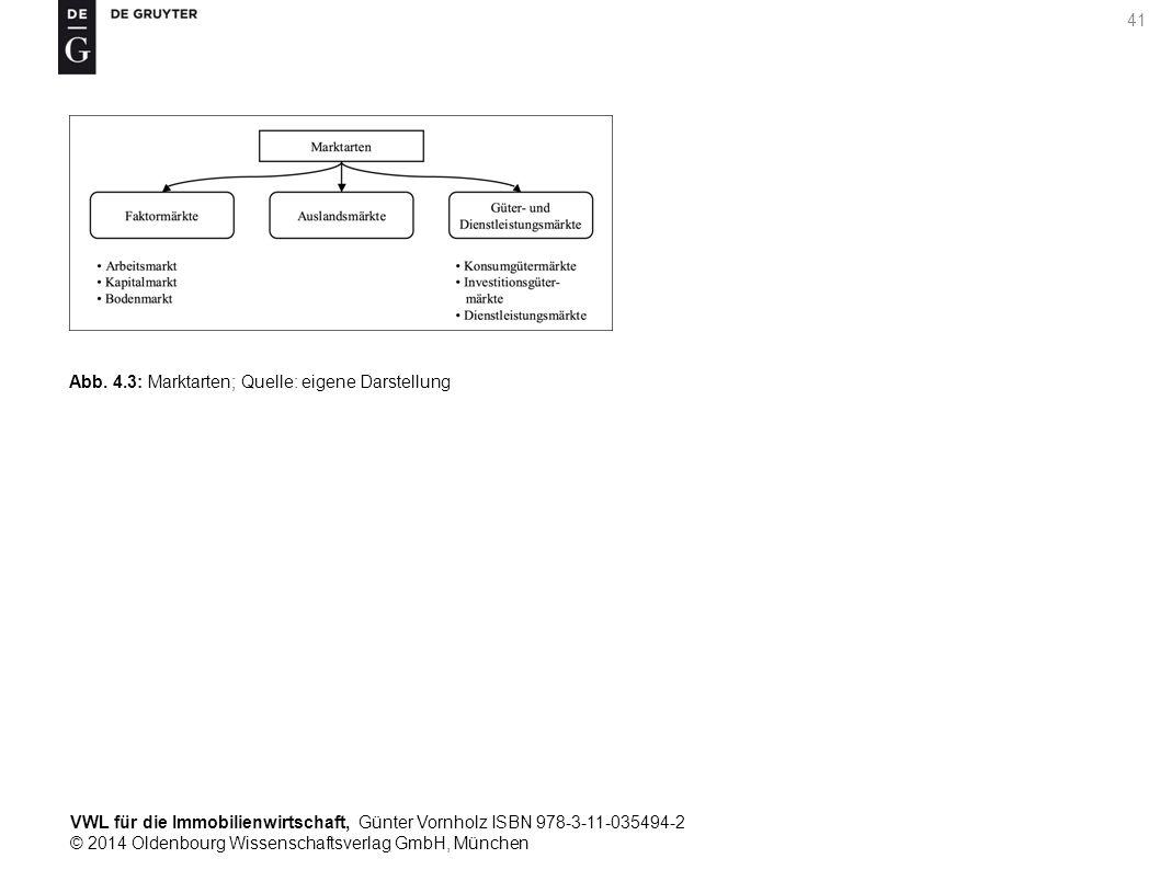 VWL für die Immobilienwirtschaft, Günter Vornholz ISBN 978-3-11-035494-2 © 2014 Oldenbourg Wissenschaftsverlag GmbH, München 41 Abb. 4.3: Marktarten;