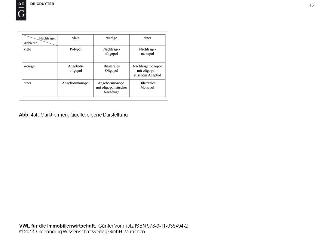 VWL für die Immobilienwirtschaft, Günter Vornholz ISBN 978-3-11-035494-2 © 2014 Oldenbourg Wissenschaftsverlag GmbH, München 42 Abb. 4.4: Marktformen;