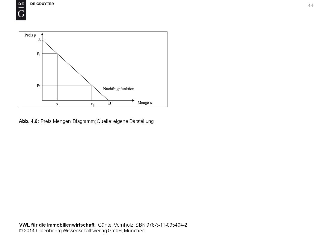 VWL für die Immobilienwirtschaft, Günter Vornholz ISBN 978-3-11-035494-2 © 2014 Oldenbourg Wissenschaftsverlag GmbH, München 44 Abb. 4.6: Preis-Mengen