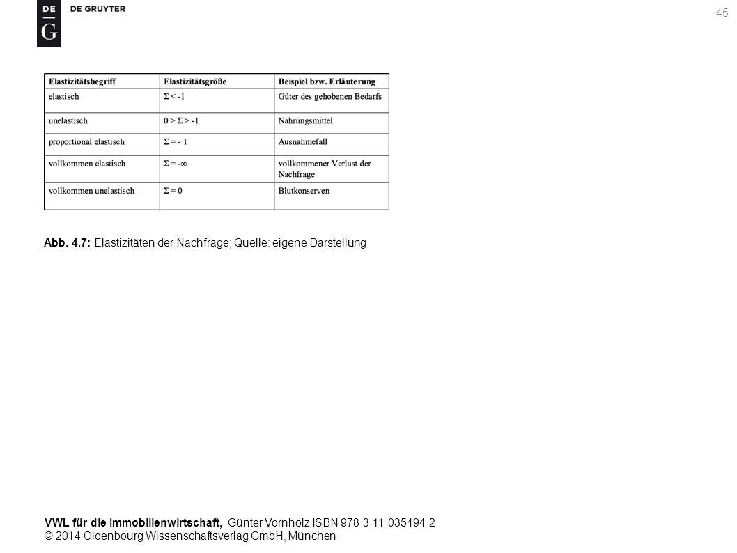 VWL für die Immobilienwirtschaft, Günter Vornholz ISBN 978-3-11-035494-2 © 2014 Oldenbourg Wissenschaftsverlag GmbH, München 45 Abb. 4.7: Elastizitäte