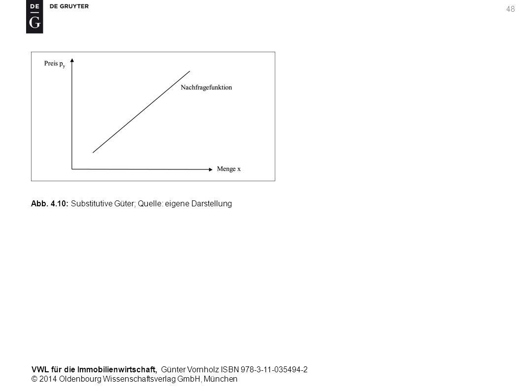 VWL für die Immobilienwirtschaft, Günter Vornholz ISBN 978-3-11-035494-2 © 2014 Oldenbourg Wissenschaftsverlag GmbH, München 48 Abb. 4.10: Substitutiv
