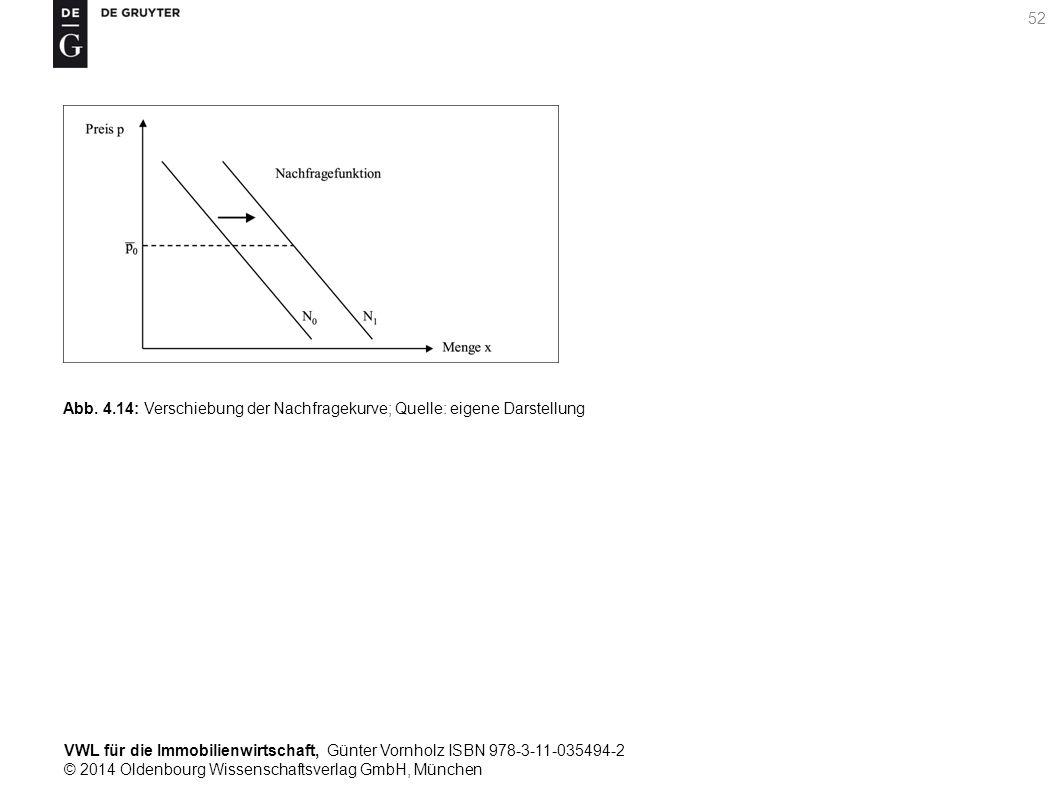 VWL für die Immobilienwirtschaft, Günter Vornholz ISBN 978-3-11-035494-2 © 2014 Oldenbourg Wissenschaftsverlag GmbH, München 52 Abb. 4.14: Verschiebun