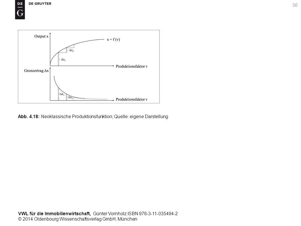 VWL für die Immobilienwirtschaft, Günter Vornholz ISBN 978-3-11-035494-2 © 2014 Oldenbourg Wissenschaftsverlag GmbH, München 56 Abb. 4.18: Neoklassisc