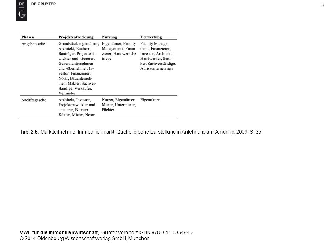 VWL für die Immobilienwirtschaft, Günter Vornholz ISBN 978-3-11-035494-2 © 2014 Oldenbourg Wissenschaftsverlag GmbH, München 6 Tab. 2.5: Marktteilnehm