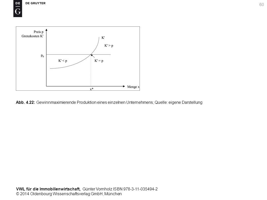 VWL für die Immobilienwirtschaft, Günter Vornholz ISBN 978-3-11-035494-2 © 2014 Oldenbourg Wissenschaftsverlag GmbH, München 60 Abb. 4.22: Gewinnmaxim