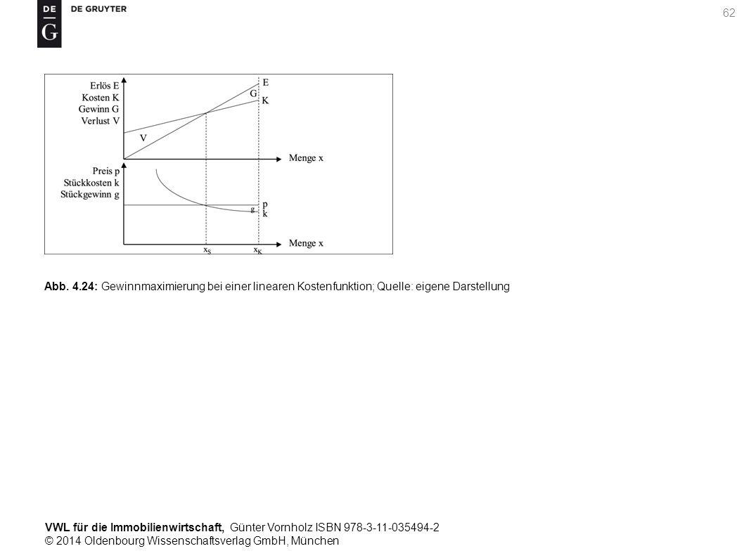 VWL für die Immobilienwirtschaft, Günter Vornholz ISBN 978-3-11-035494-2 © 2014 Oldenbourg Wissenschaftsverlag GmbH, München 62 Abb. 4.24: Gewinnmaxim