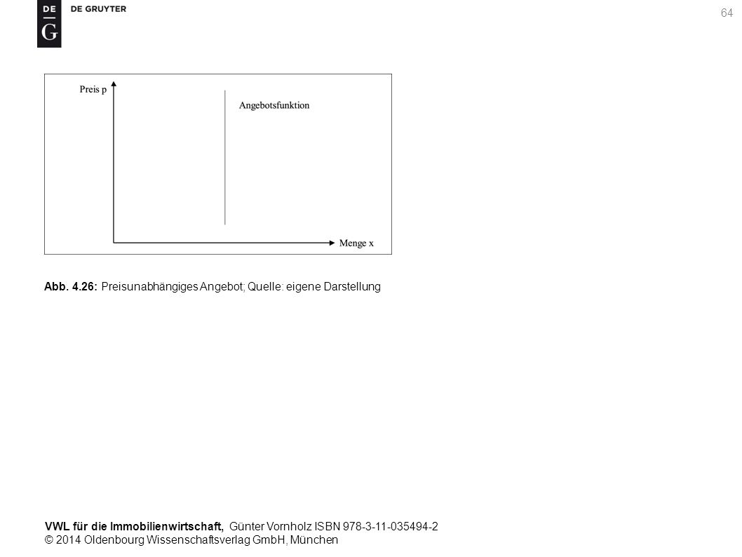 VWL für die Immobilienwirtschaft, Günter Vornholz ISBN 978-3-11-035494-2 © 2014 Oldenbourg Wissenschaftsverlag GmbH, München 64 Abb. 4.26: Preisunabhä