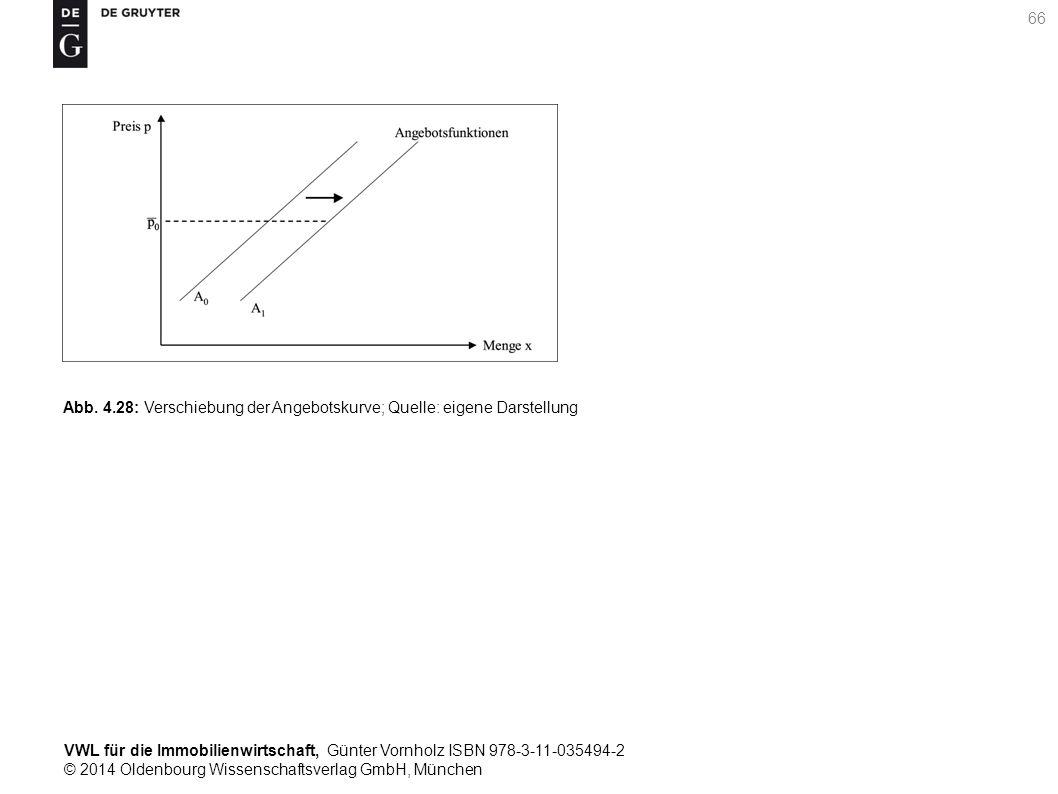 VWL für die Immobilienwirtschaft, Günter Vornholz ISBN 978-3-11-035494-2 © 2014 Oldenbourg Wissenschaftsverlag GmbH, München 66 Abb. 4.28: Verschiebun
